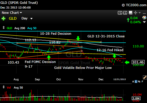 gld-gold-etf-market-timing-chart-2015-12-31-close