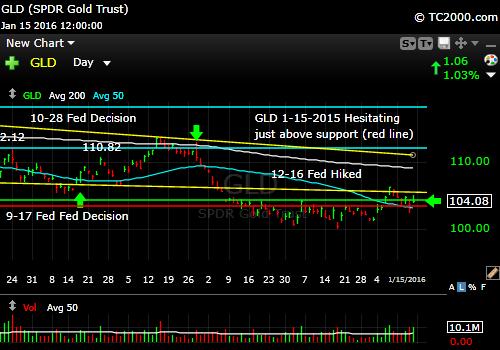 gld-gold-etf-market-timing-chart-2016-01-15-close