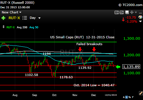 rut-small cap-index-market-timing-chart-2015-12-31-close