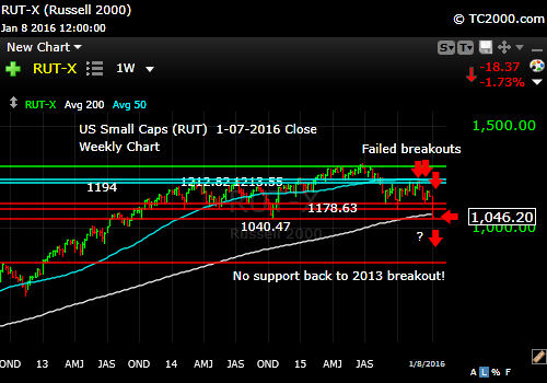 rut-small cap-index-market-timing-chart-2016-01-08-close