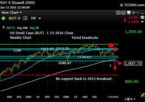 rut-small cap-index-market-timing-chart-2016-01-15-close