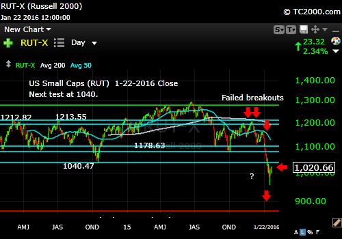 rut-small cap-index-market-timing-chart-2016-01-22-close
