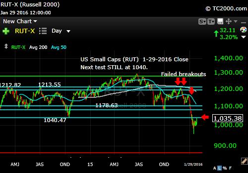 rut-small cap-index-market-timing-chart-2016-01-29-close