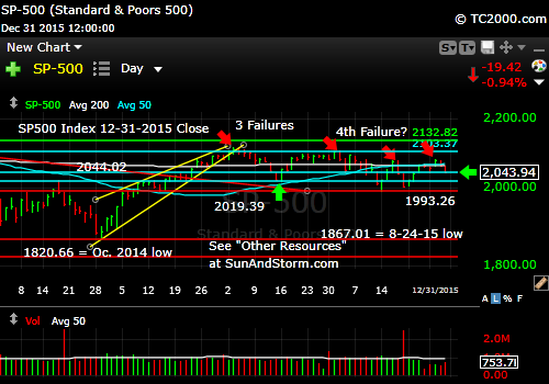 sp500-index-market-timing-chart-2015-12-31-close