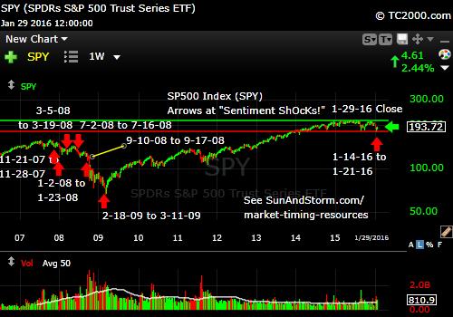 sp500-index-market-timing-chart-sentiment-shocks-2016-01-29-close