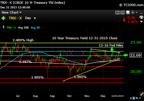 tnx-10-year-treasury-note-market-timing-chart-2014-12-31-close