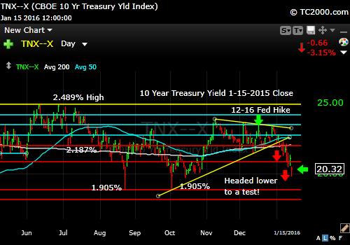 tnx-10-year-treasury-note-market-timing-chart-2016-01-15-close