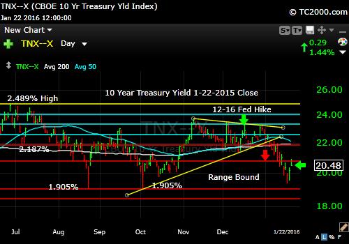 tnx-10-year-treasury-note-market-timing-chart-2016-01-22-close