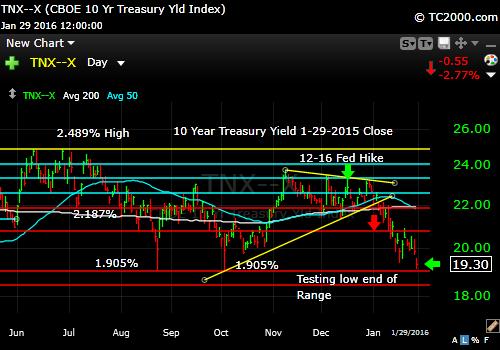 tnx-10-year-treasury-note-market-timing-chart-2016-01-29-close