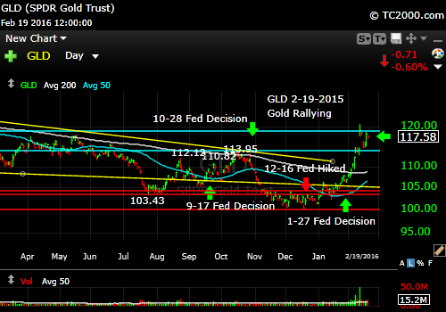 gld-gold-etf-market-timing-chart-2016-02-19-close