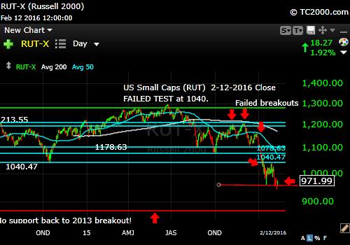 rut-small cap-index-market-timing-chart-2016-02-12-close