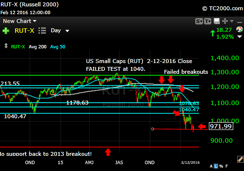 rut-small cap-index-market-timing-chart-2016-02-12-close