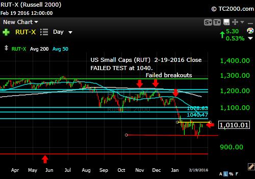 rut-small cap-index-market-timing-chart-2016-02-19-close