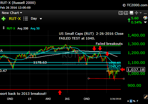 rut-small cap-index-market-timing-chart-2016-02-26-close