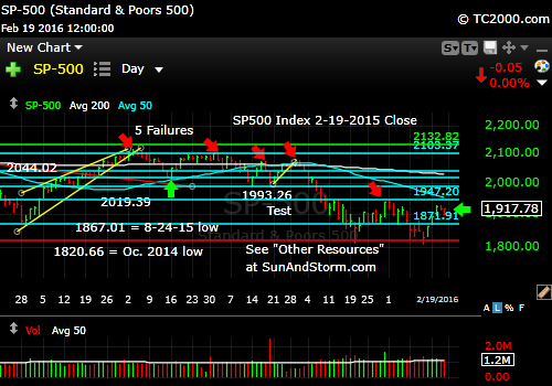 sp500-index-market-timing-chart-2016-02-19-close