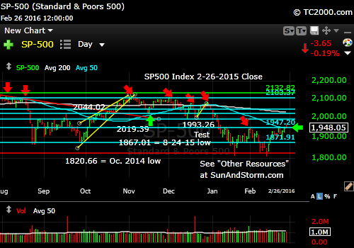 sp500-index-market-timing-chart-2016-02-26-close