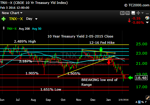 tnx-10-year-treasury-note-market-timing-chart-2016-02-05-close