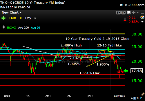 tnx-10-year-treasury-note-market-timing-chart-2016-02-19-close