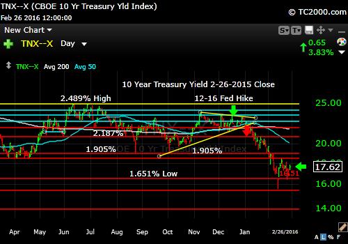 tnx-10-year-treasury-note-market-timing-chart-2016-02-26-close