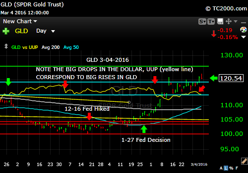 gld-gold-etf-market-timing-chart-2016-03-04-close-vs-UUP