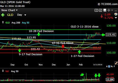 gld-gold-etf-market-timing-chart-2016-03-11-close