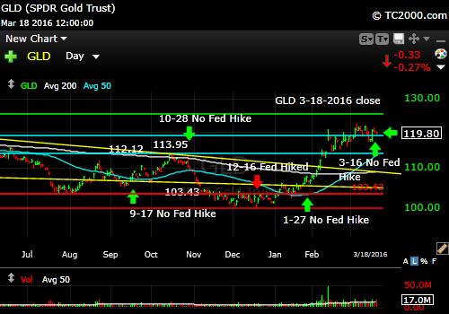 gld-gold-etf-market-timing-chart-2016-03-18-close
