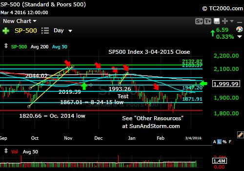 sp500-index-market-timing-chart-2016-03-04-close