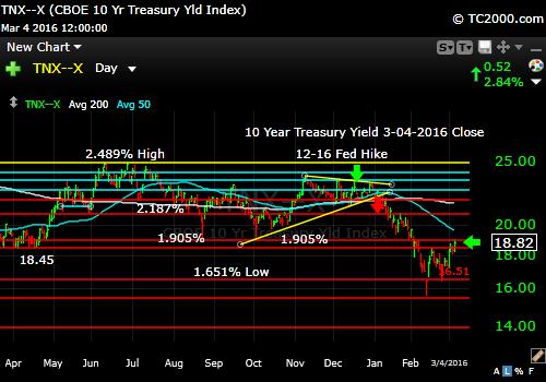 tnx-10-year-treasury-note-market-timing-chart-2016-03-04-close