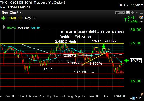 tnx-10-year-treasury-note-market-timing-chart-2016-03-11-close