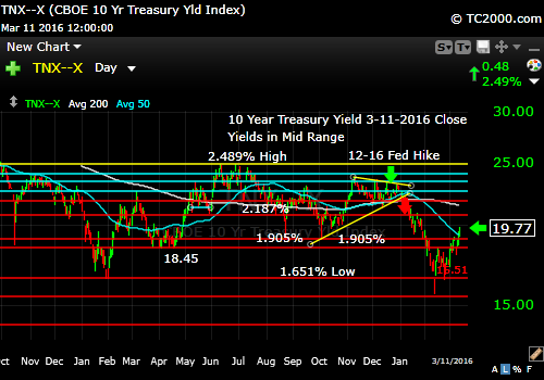 tnx-10-year-treasury-note-market-timing-chart-2016-03-11-close