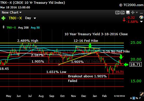 tnx-10-year-treasury-note-market-timing-chart-2016-03-18-close