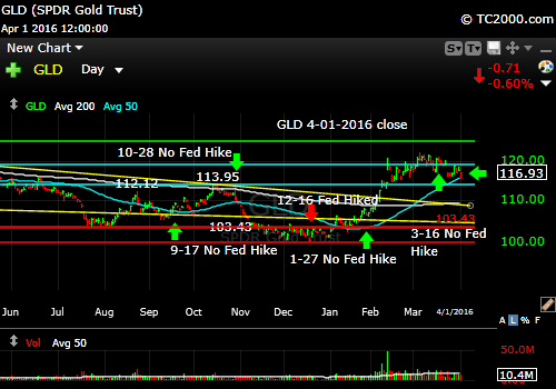 gld-gold-etf-market-timing-chart-2016-04-01-close