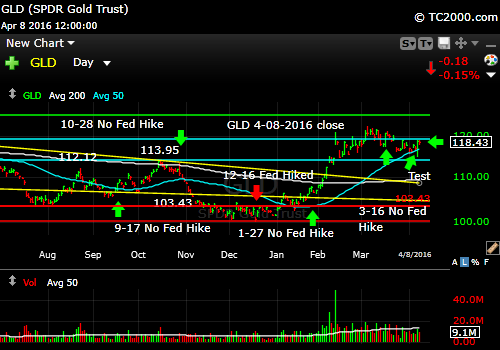 gld-gold-etf-market-timing-chart-2016-04-08-close