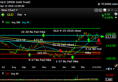 gld-gold-etf-market-timing-chart-2016-04-15-close