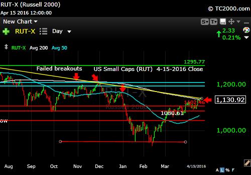 rut-small cap-index-market-timing-chart-2016-04-15-close