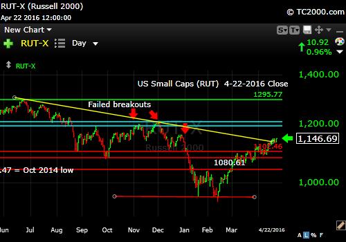 rut-small cap-index-market-timing-chart-2016-04-22-close