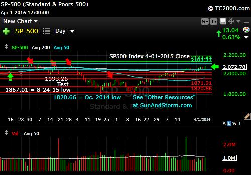 sp500-index-market-timing-chart-2016-04-01-close