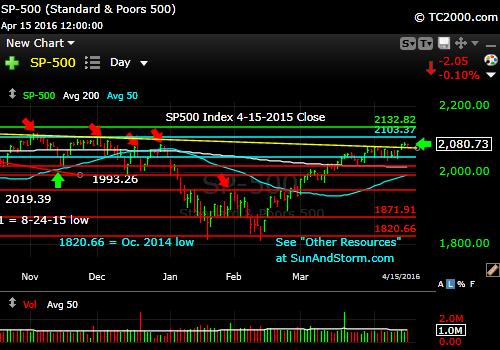 sp500-index-market-timing-chart-2016-04-15-close