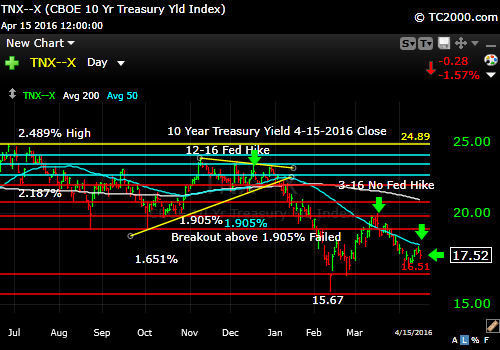tnx-10-year-treasury-note-market-timing-chart-2016-04-15-close