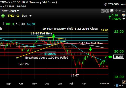 tnx-10-year-treasury-note-market-timing-chart-2016-04-22-close
