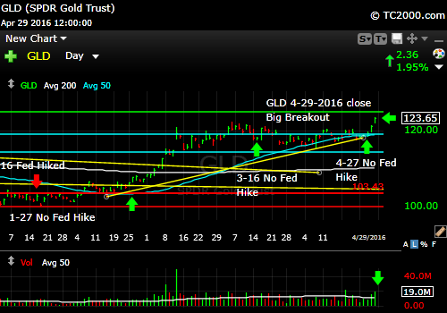 gld-gold-etf-market-timing-chart-2016-04-29-close