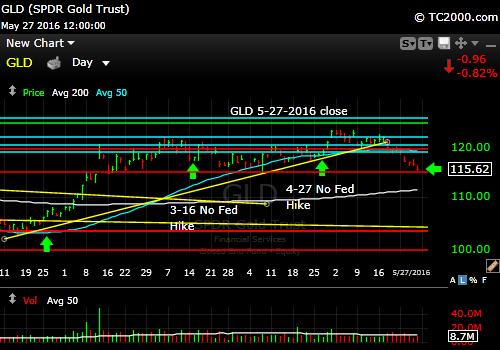 gld-gold-etf-market-timing-chart-2016-05-27-close