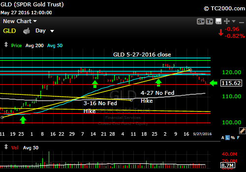 gld-gold-etf-market-timing-chart-2016-05-27-close