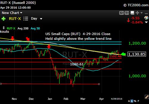 rut-small cap-index-market-timing-chart-2016-04-29-close