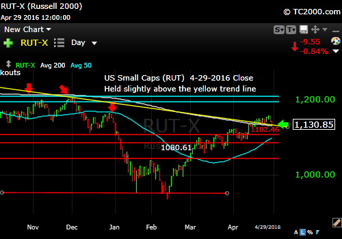 rut-small cap-index-market-timing-chart-2016-04-29-close