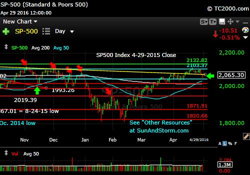 sp500-index-market-timing-chart-2016-04-29-close