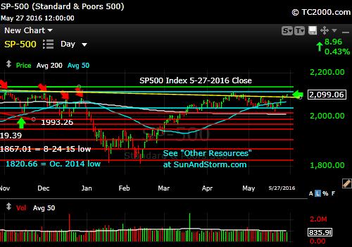 sp500-index-market-timing-chart-2016-05-27-close