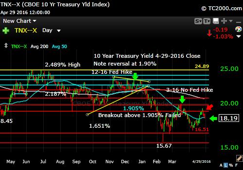 tnx-10-year-treasury-note-market-timing-chart-2016-04-29-close