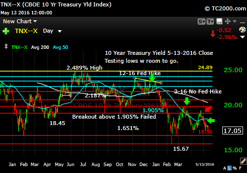 tnx-10-year-treasury-note-market-timing-chart-2016-05-13-close