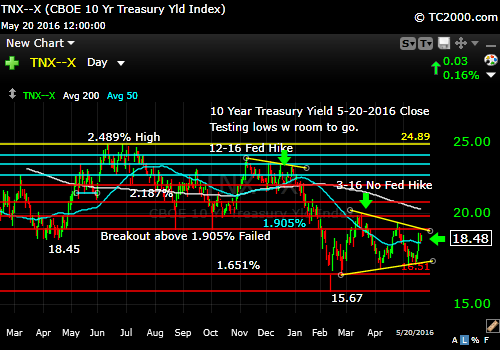tnx-10-year-treasury-note-market-timing-chart-2016-05-20-close